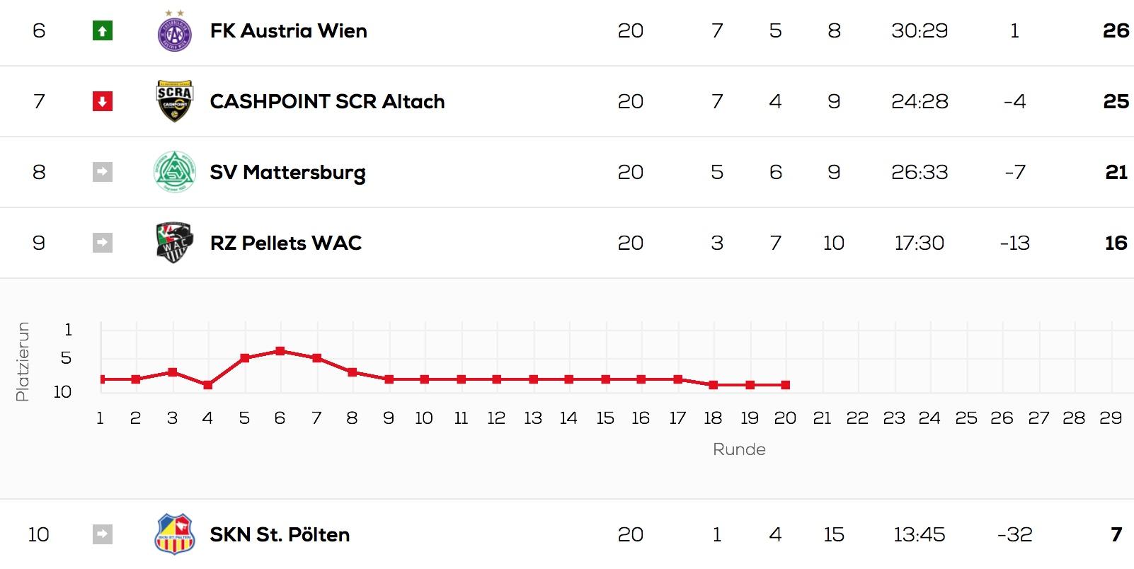 Der WAC in der Tabelle (Quelle: bundesliga.at)